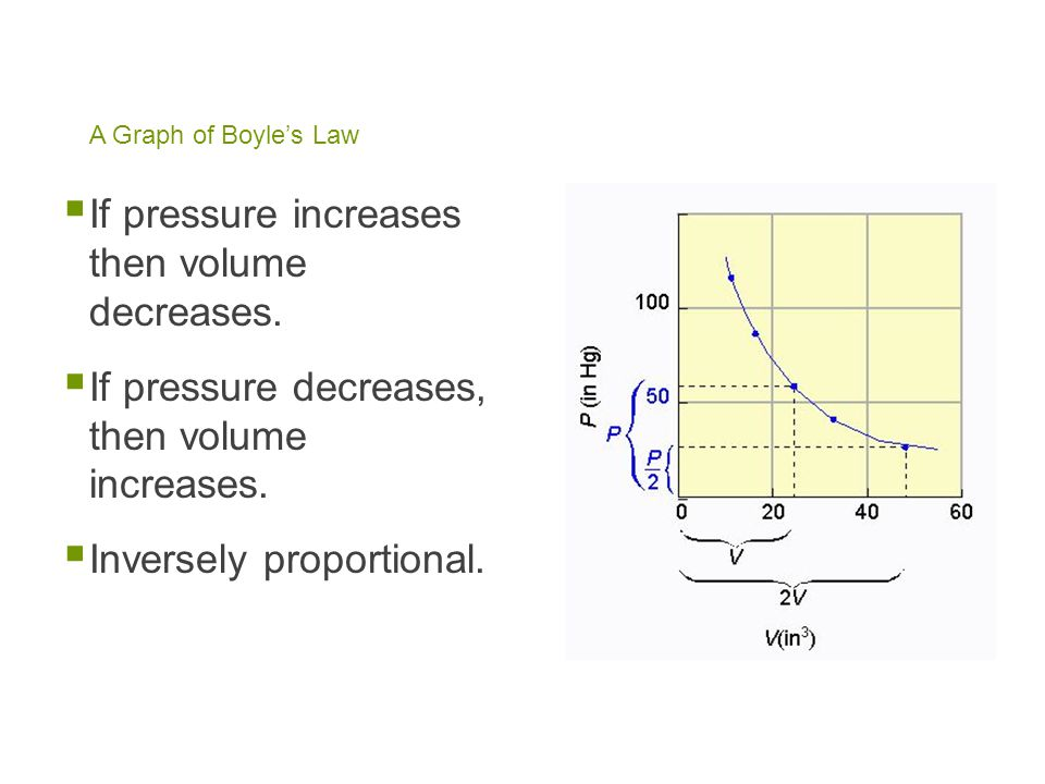 If pressure increases then volume decreases.