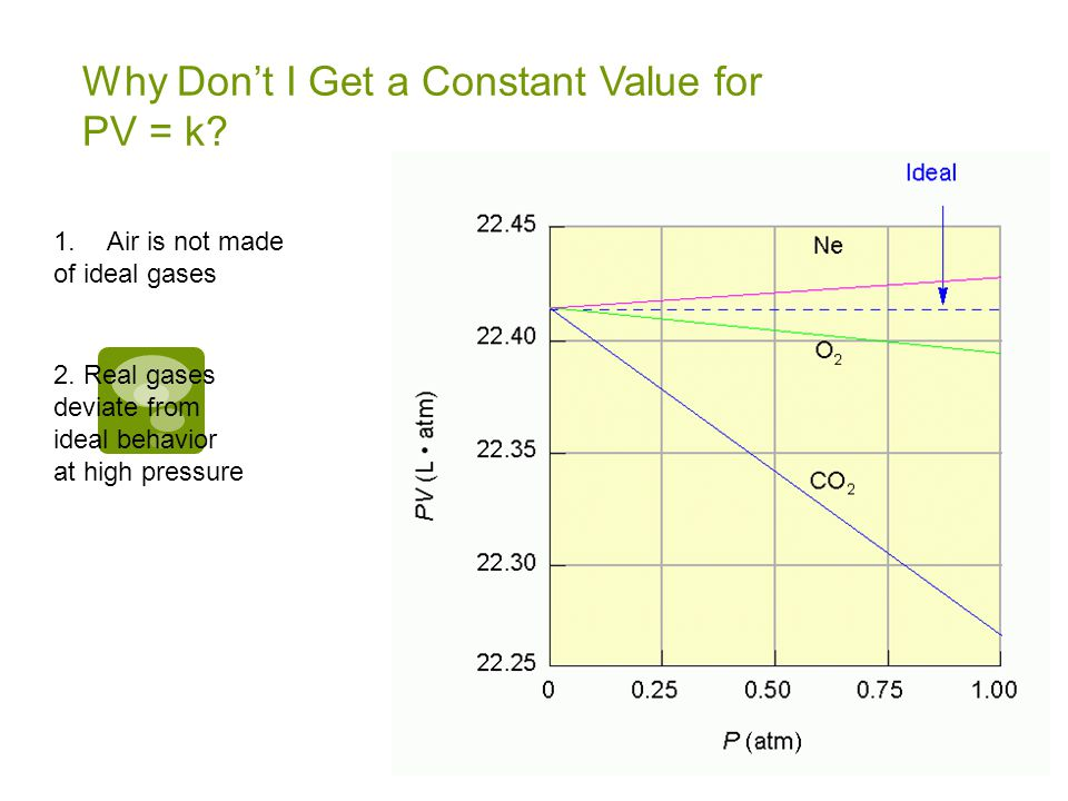 Why Don't I Get a Constant Value for PV = k