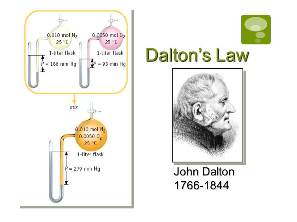 Dalton's Law John Dalton 1766-1844
