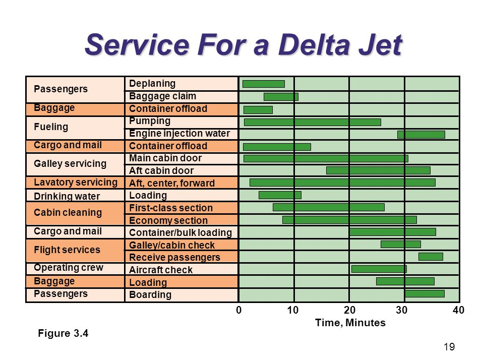 Service For a Delta Jet 0 10 20 30 40 Time, Minutes Figure 3.4
