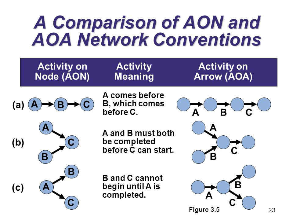 aoa and aon project management Abstract both aon (activity-on-node) and aoa (activity-on-arrow) network  diagrams are  dynamic control for resource leveling in project network  planning august 2010 technics technologies education management.