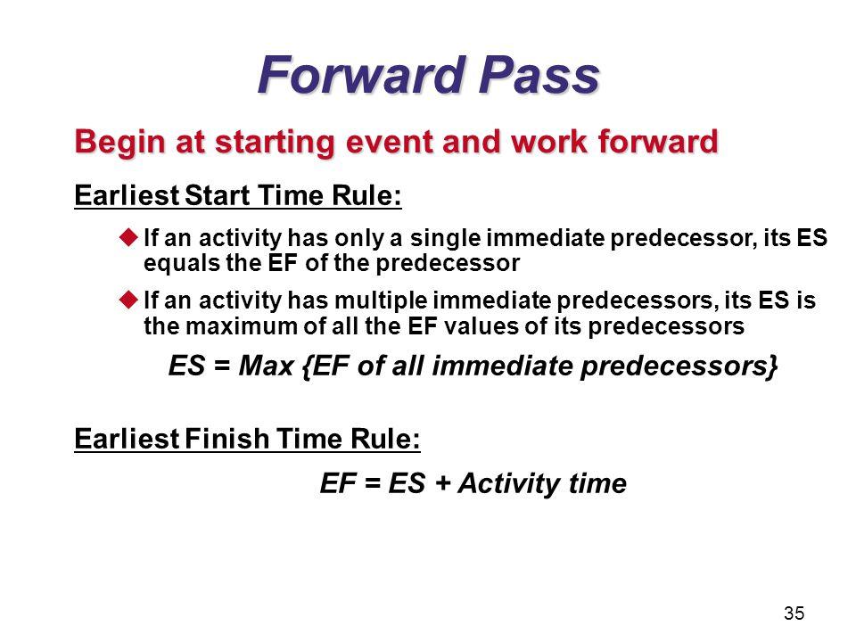 ES = Max {EF of all immediate predecessors}