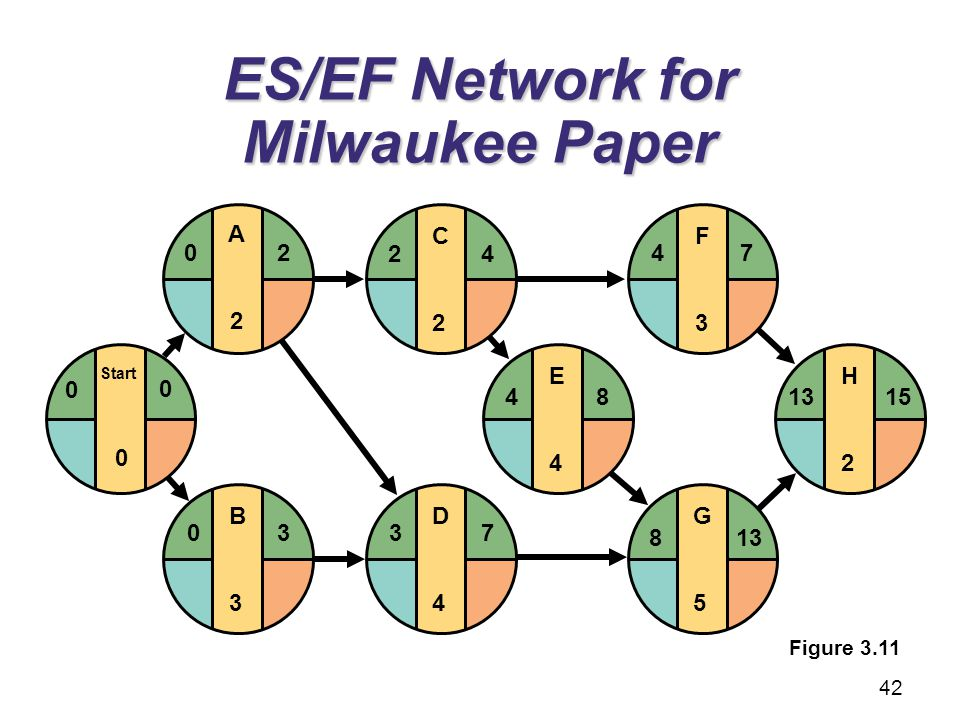 ES/EF Network for Milwaukee Paper