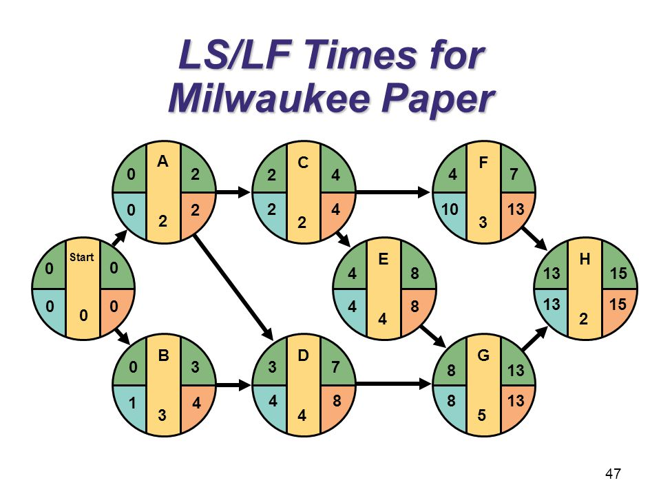 LS/LF Times for Milwaukee Paper