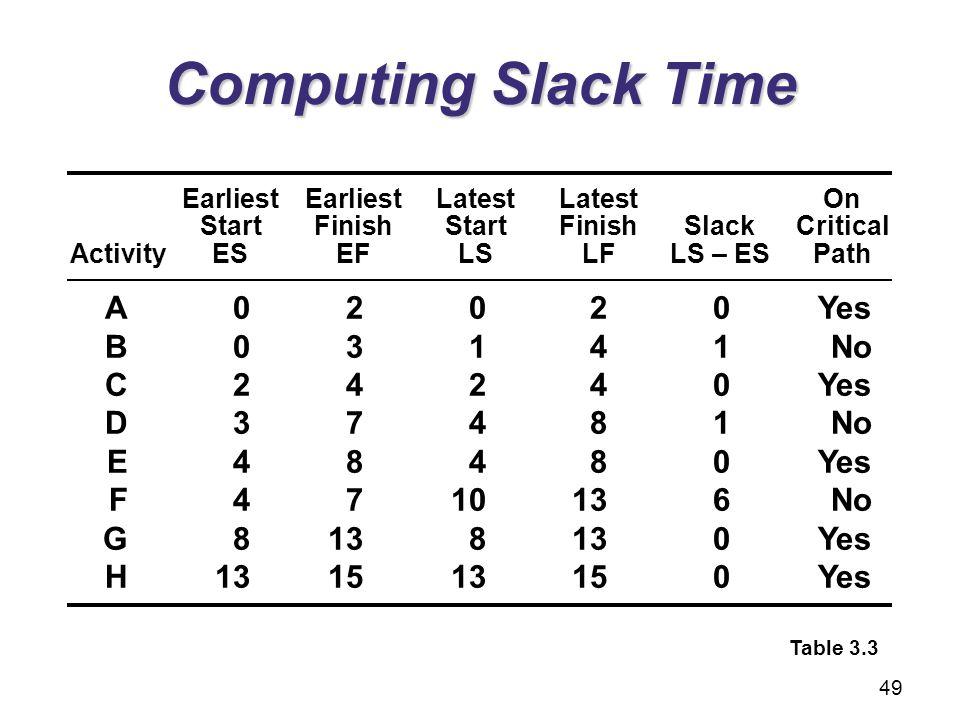 Computing Slack Time A 0 2 0 2 0 Yes B 0 3 1 4 1 No C 2 4 2 4 0 Yes