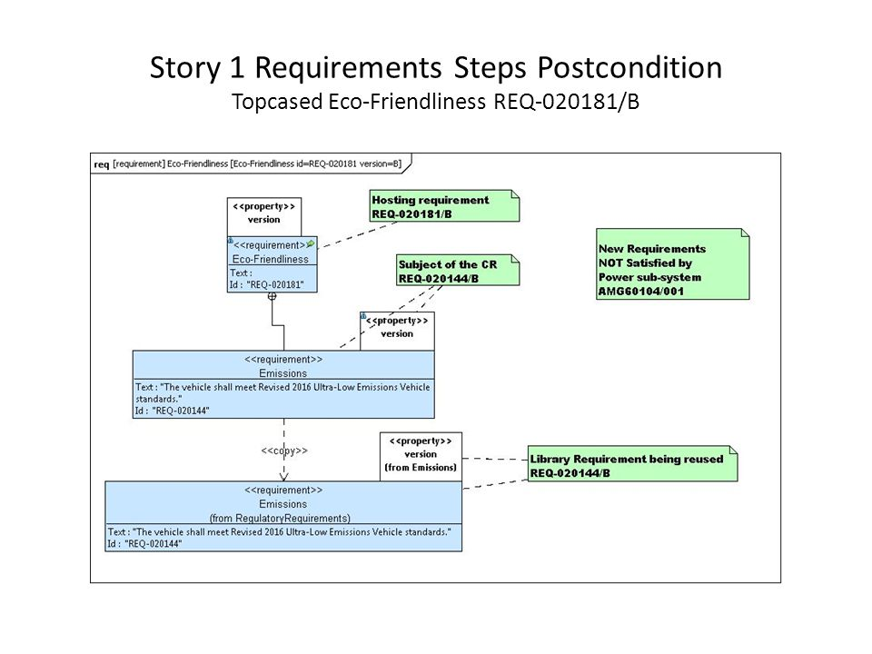 Story 1 Requirements Steps Postcondition Topcased Eco-Friendliness REQ /B