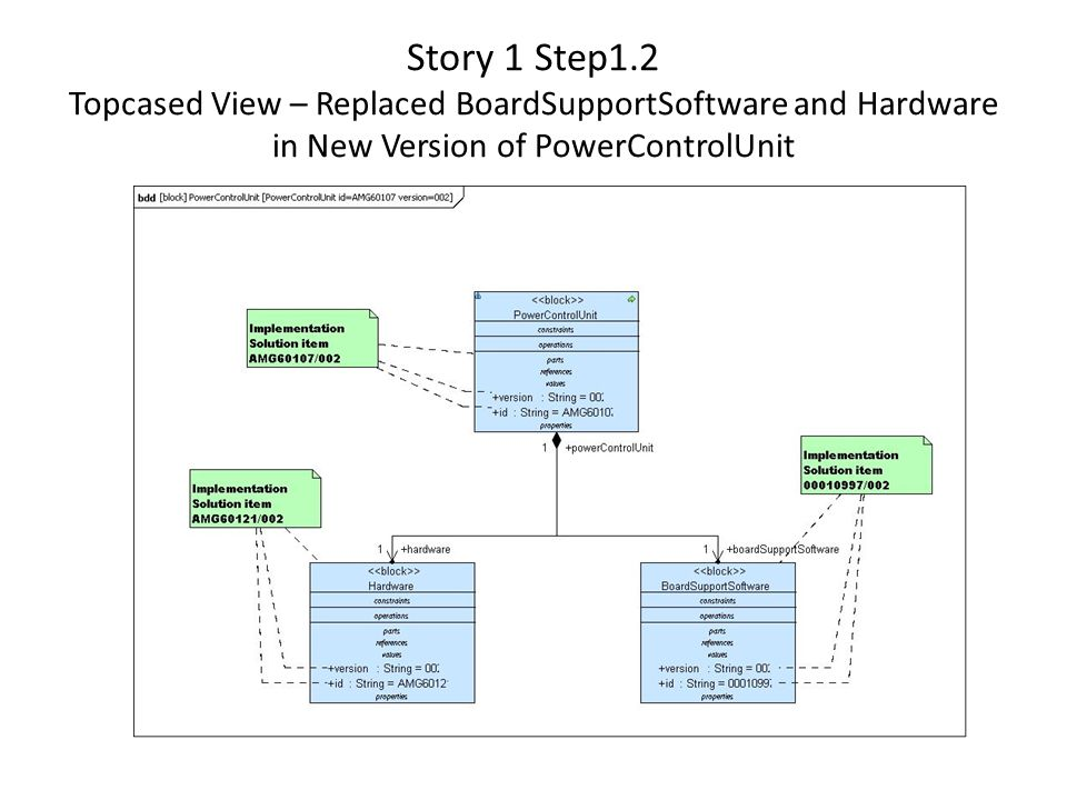 Story 1 Step1.2 Topcased View – Replaced BoardSupportSoftware and Hardware in New Version of PowerControlUnit