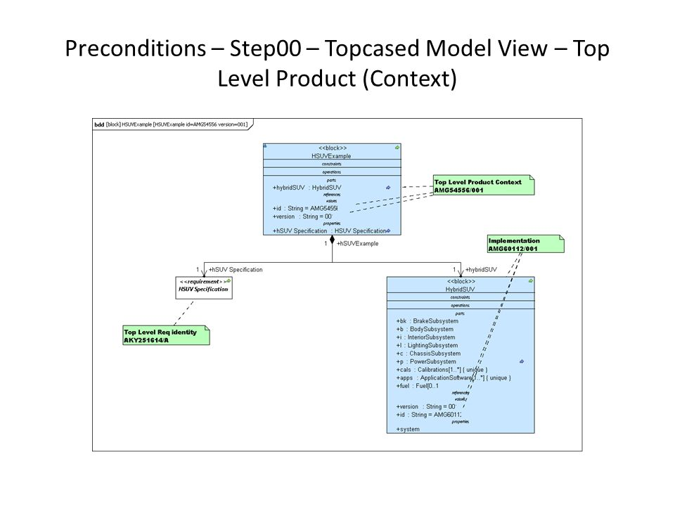Preconditions – Step00 – Topcased Model View – Top Level Product (Context)