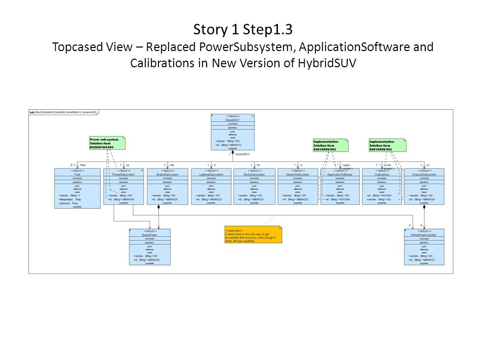 Story 1 Step1.3 Topcased View – Replaced PowerSubsystem, ApplicationSoftware and Calibrations in New Version of HybridSUV