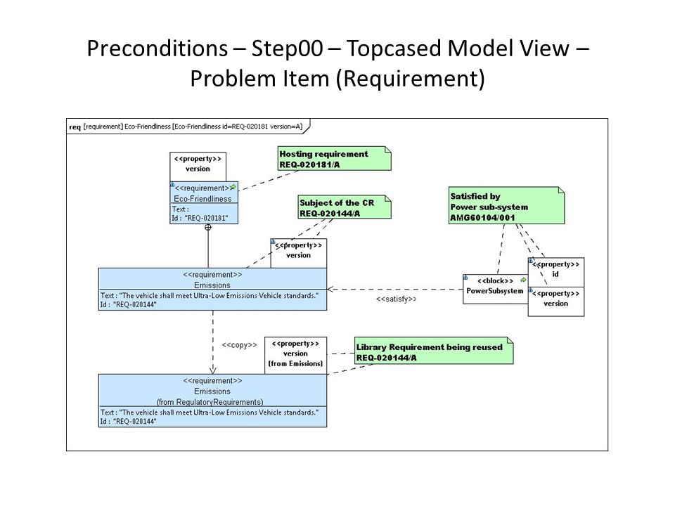 Preconditions – Step00 – Topcased Model View – Problem Item (Requirement)