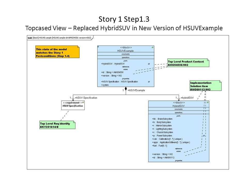 Story 1 Step1.3 Topcased View – Replaced HybridSUV in New Version of HSUVExample