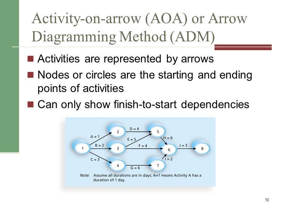Activity-on-arrow (AOA) or Arrow Diagramming Method (ADM)