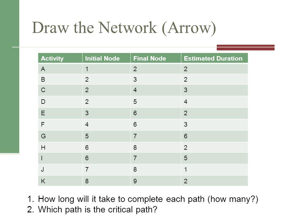 Draw the Network (Arrow)