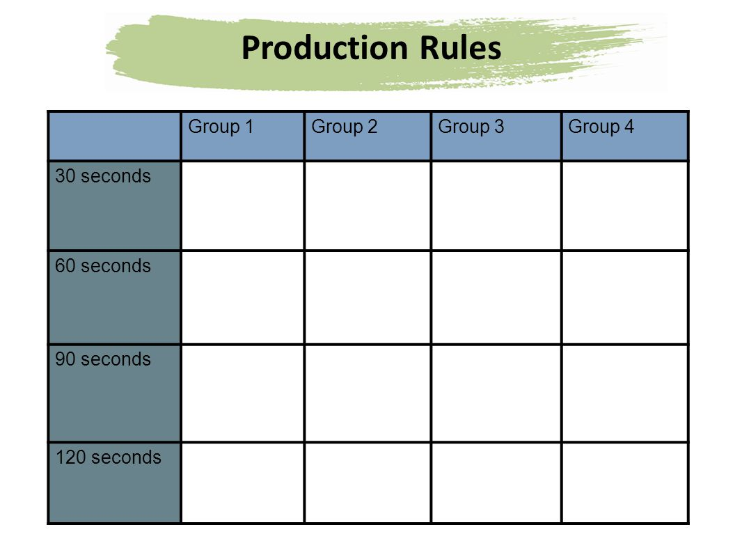 Production Rules Group 1 Group 2 Group 3 Group 4 30 seconds 60 seconds
