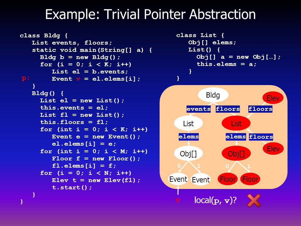 Example: Trivial Pointer Abstraction