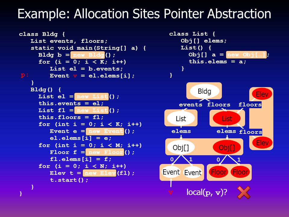Example: Allocation Sites Pointer Abstraction