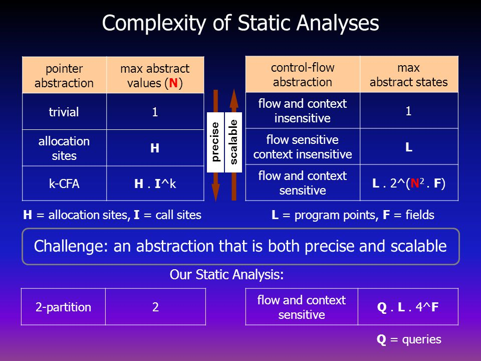 Complexity of Static Analyses