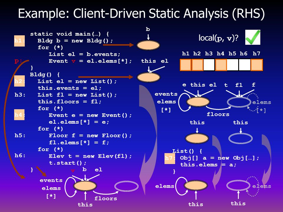 Example: Client-Driven Static Analysis (RHS)