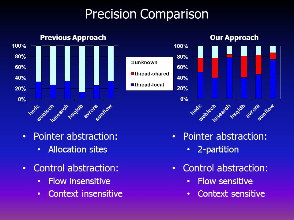 Precision Comparison Pointer abstraction: Control abstraction: