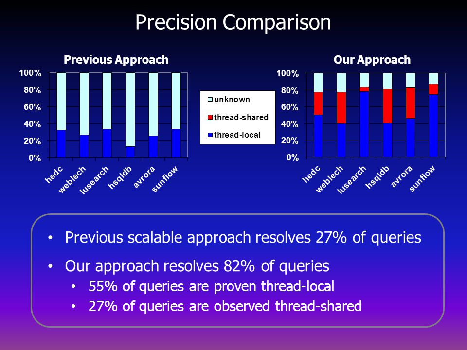 Precision Comparison Previous Approach. Our Approach. Previous scalable approach resolves 27% of queries.