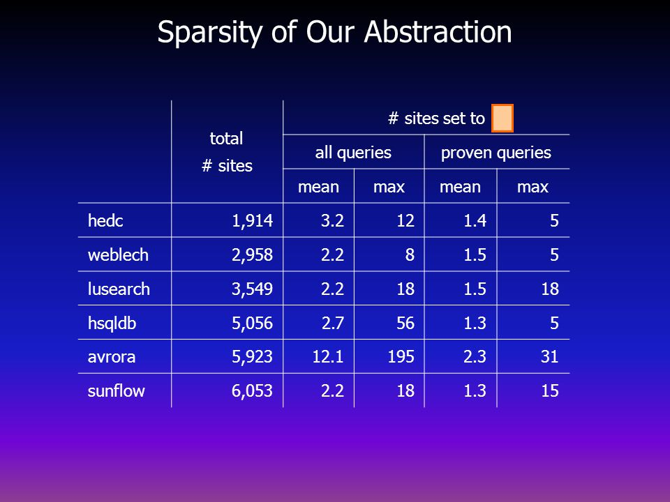 Sparsity of Our Abstraction