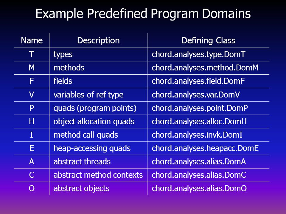 Example Predefined Program Domains