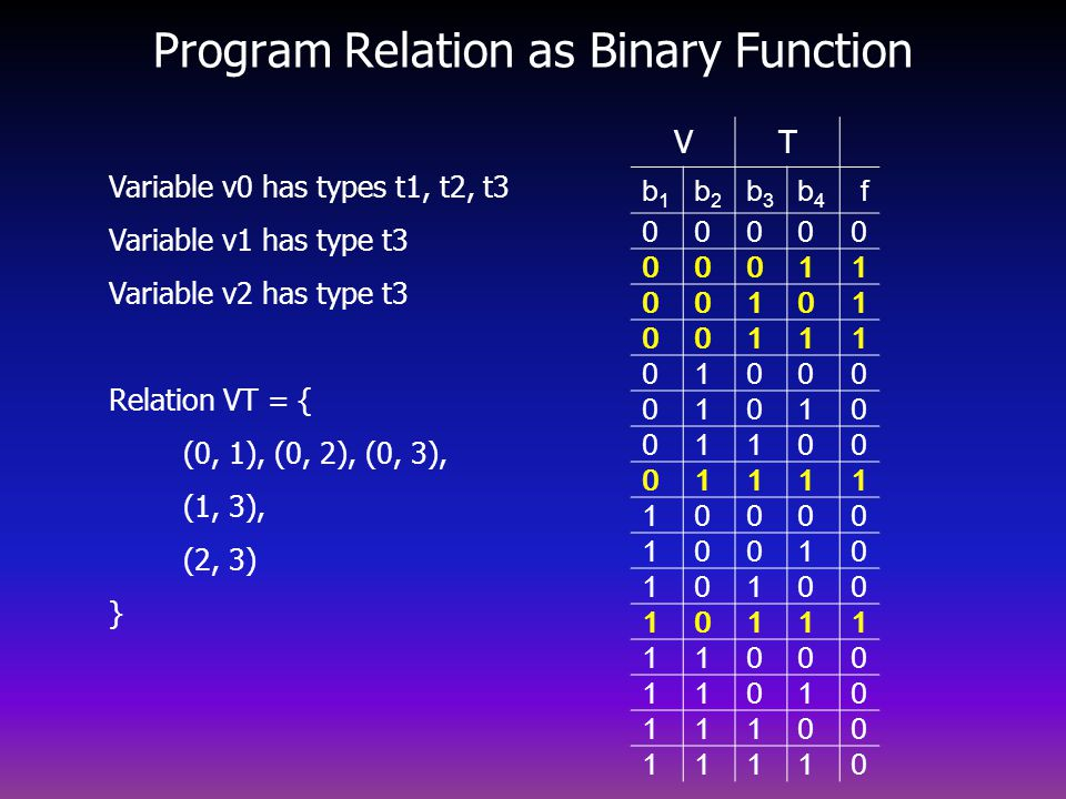 Program Relation as Binary Function