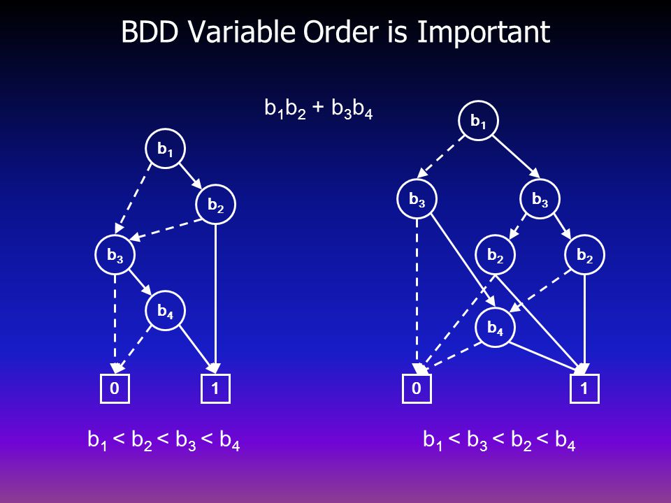 BDD Variable Order is Important