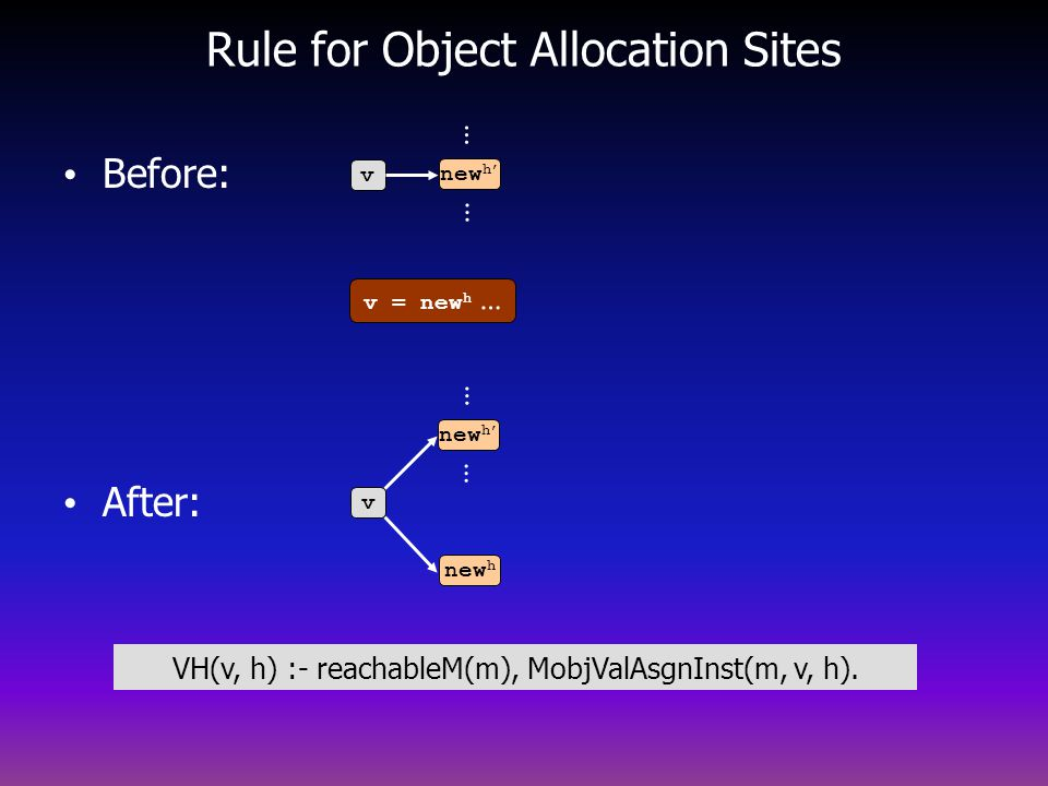 Rule for Object Allocation Sites