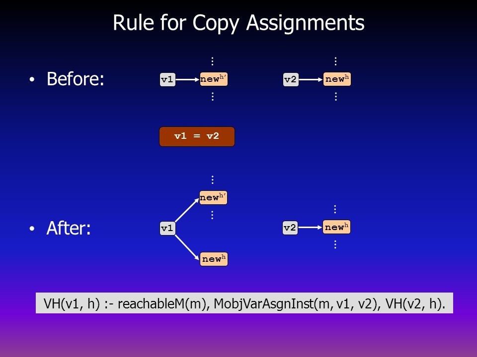Rule for Copy Assignments