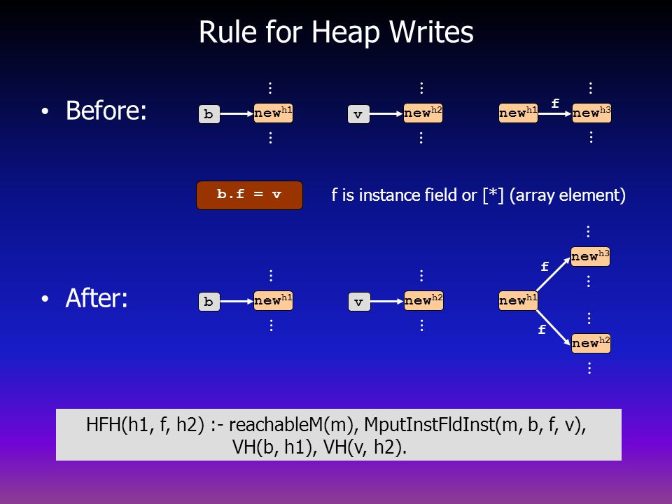 Rule for Heap Writes Before: After: … … … … … … … … … … … … … …
