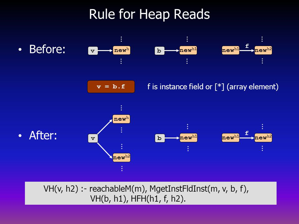 Rule for Heap Reads Before: After: … … … … … … … … … … … … … …