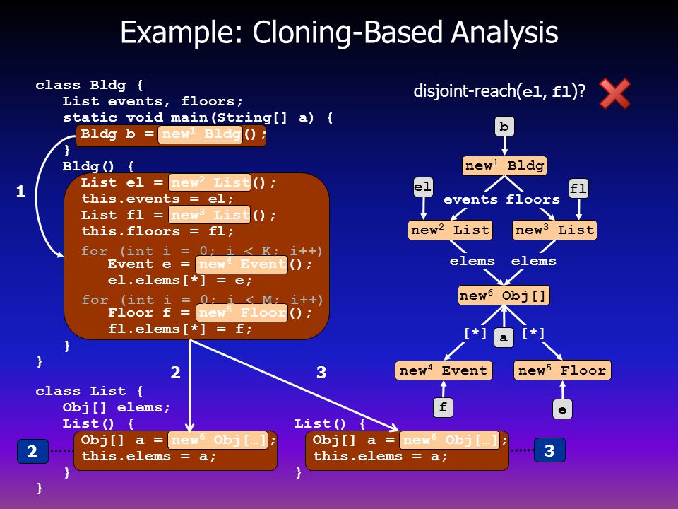 Example: Cloning-Based Analysis
