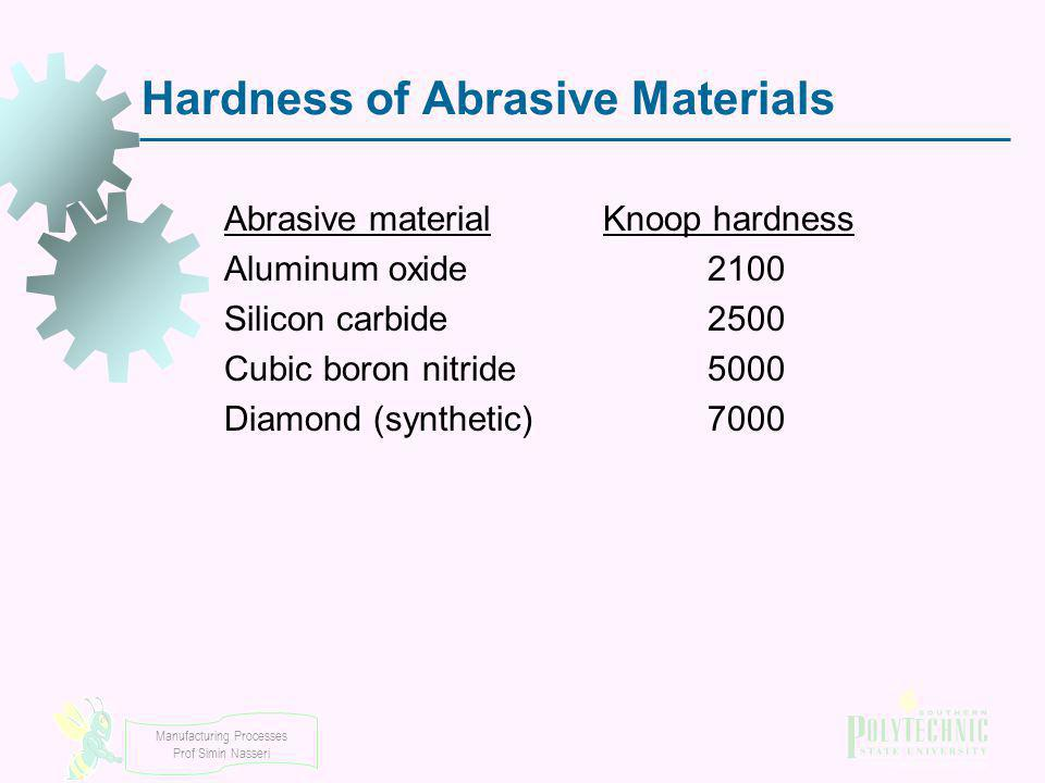 Hardness of Abrasive Materials