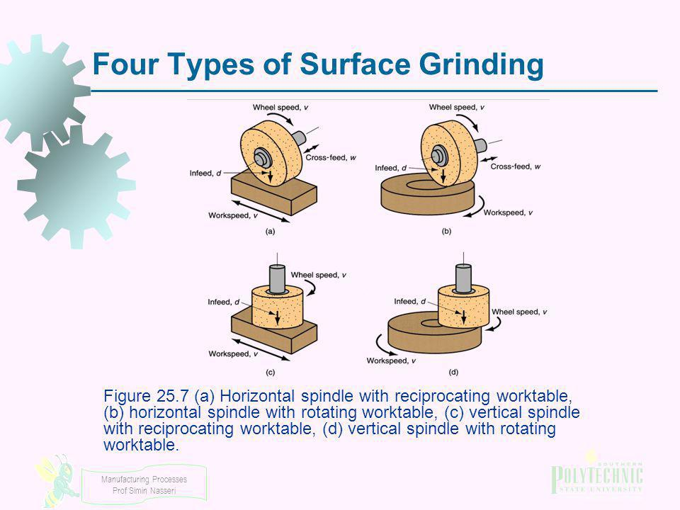 Four Types of Surface Grinding