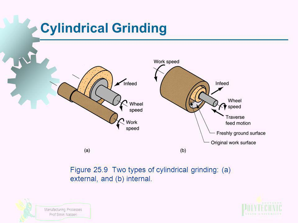 Cylindrical Grinding Figure 25.9 Two types of cylindrical grinding: (a) external, and (b) internal.