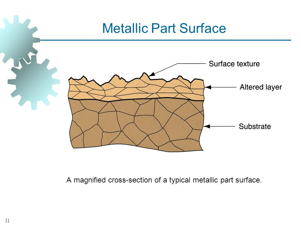 A magnified cross‑section of a typical metallic part surface.