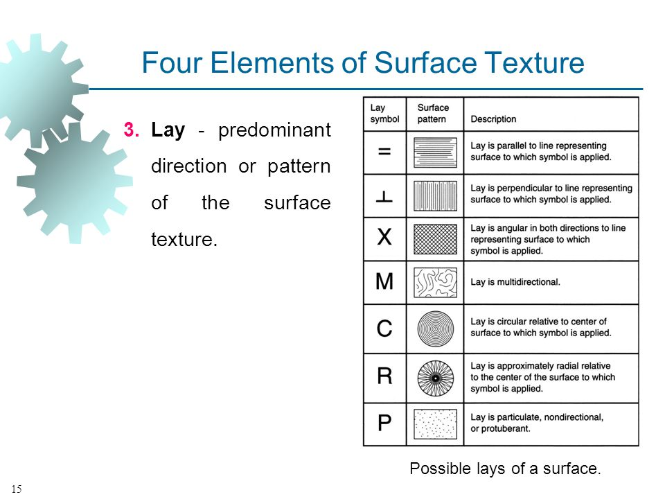Four Elements of Surface Texture