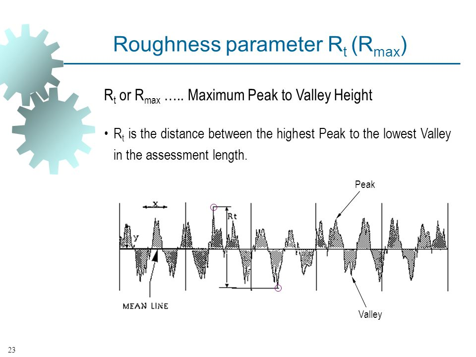 Roughness parameter Rt (Rmax)