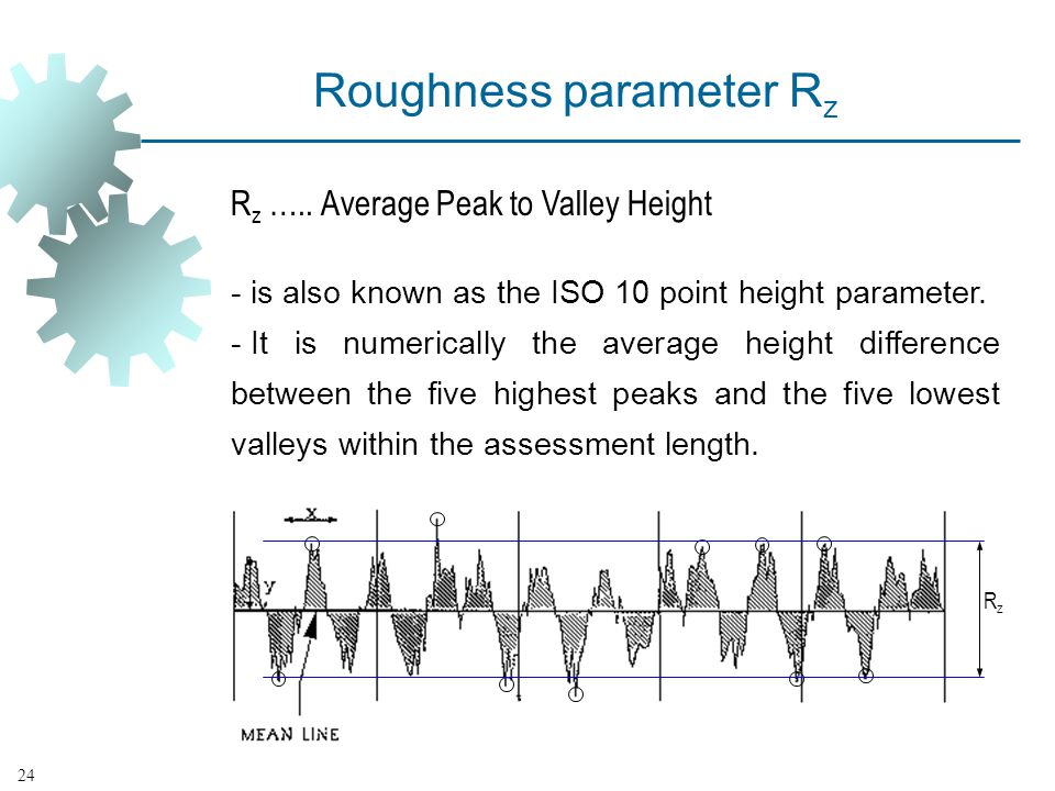 Roughness parameter Rz