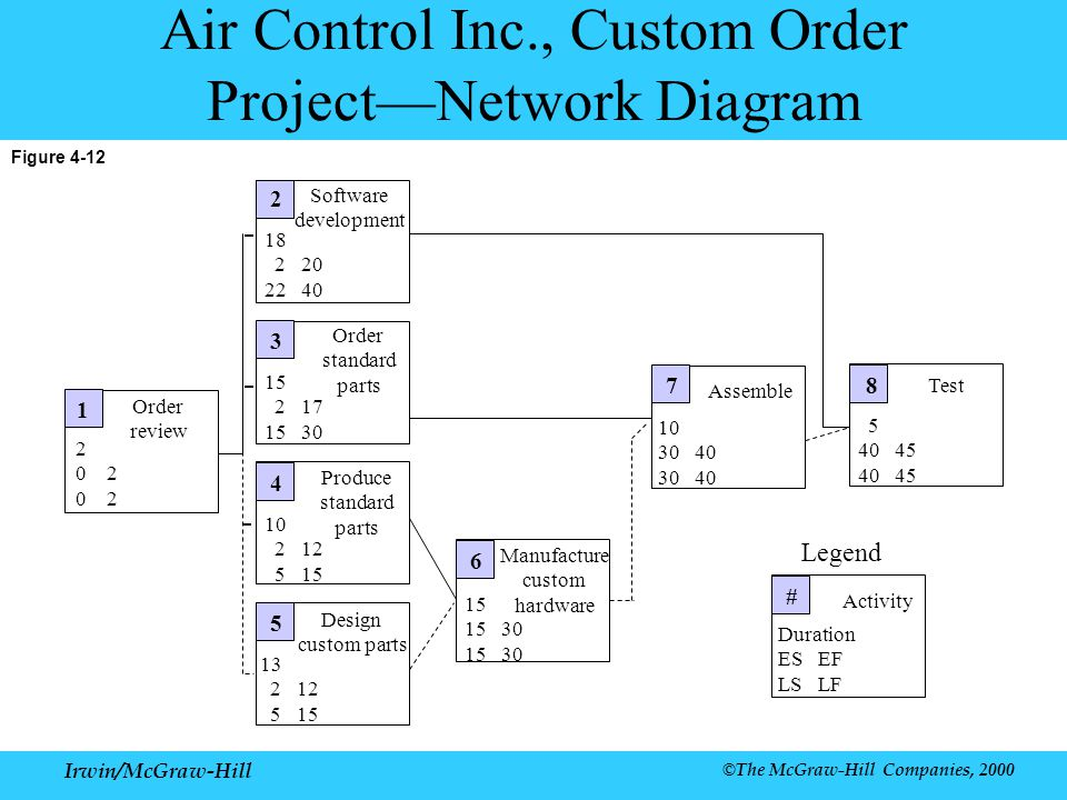 Air Control Inc., Custom Order Project—Network Diagram