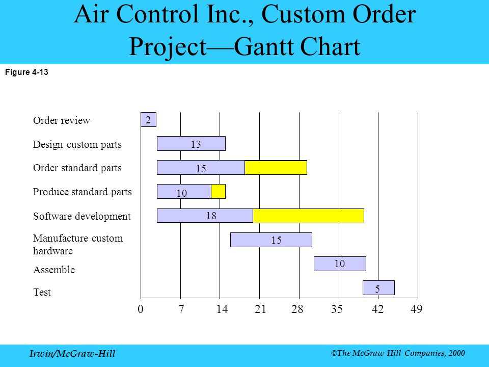 Air Control Inc., Custom Order Project—Gantt Chart