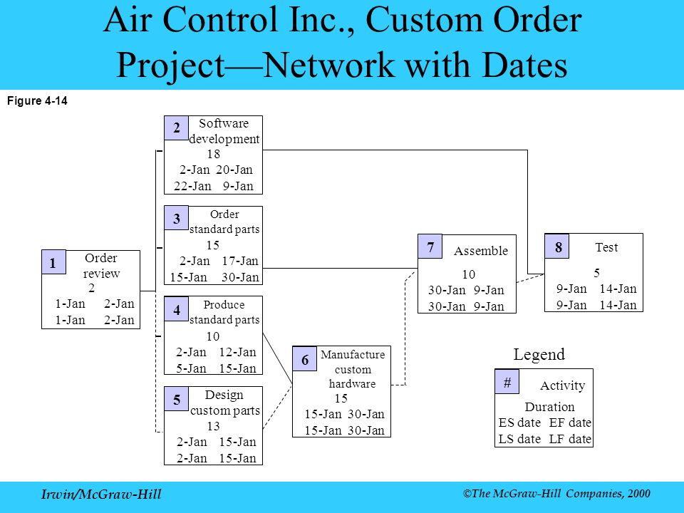 Air Control Inc., Custom Order Project—Network with Dates