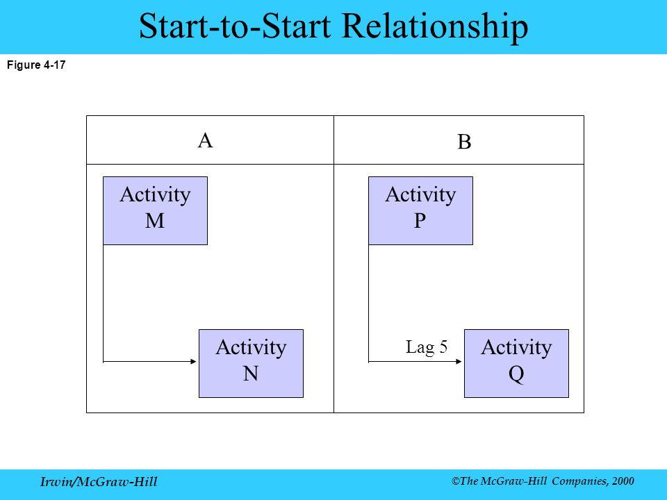 Start-to-Start Relationship