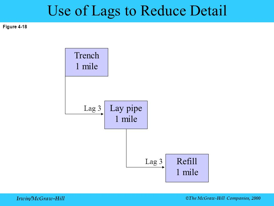 Use of Lags to Reduce Detail