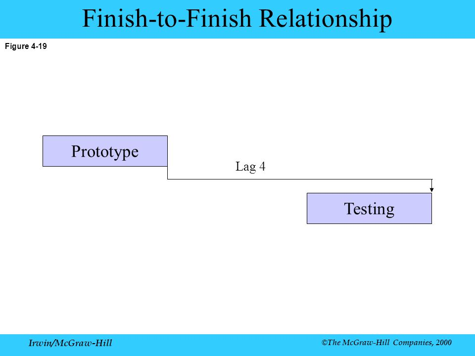 Finish-to-Finish Relationship