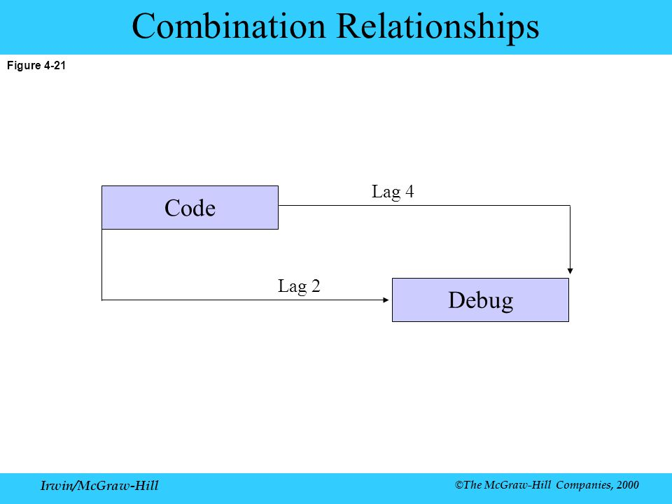Combination Relationships