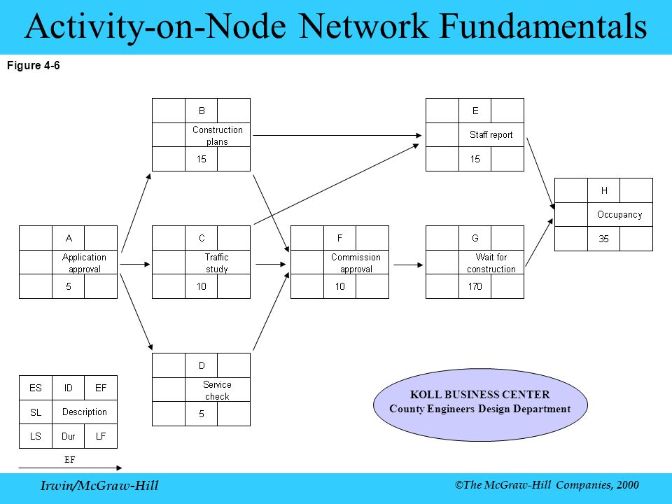 Activity-on-Node Network Fundamentals