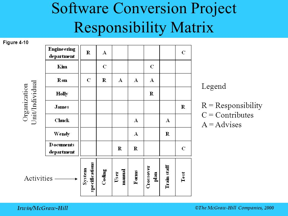Software Conversion Project Responsibility Matrix