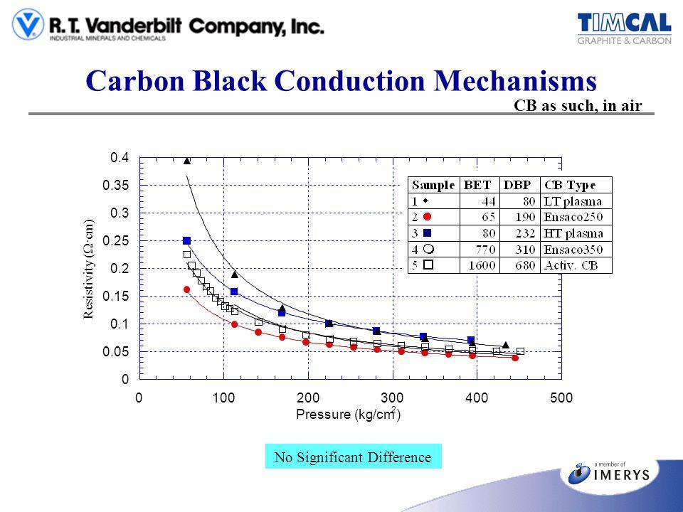Carbon Black Conduction Mechanisms